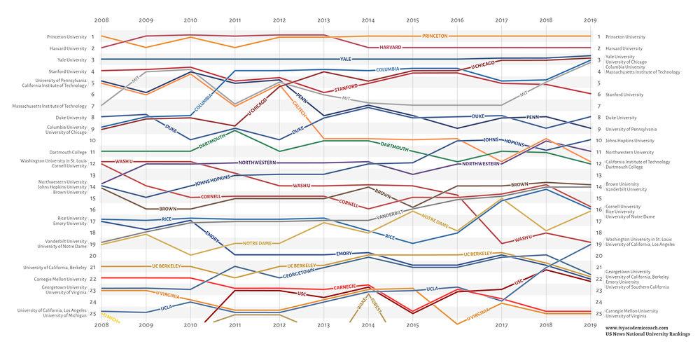 universities ratings bump chart.jpg