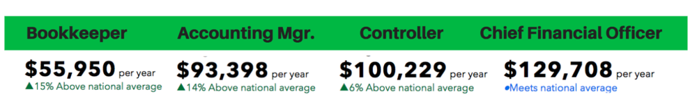 Connecticut-Accounting-Staff-Costs.png