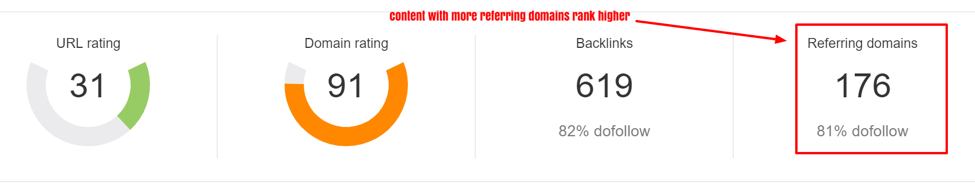 Referring domains and seo: how they work.
