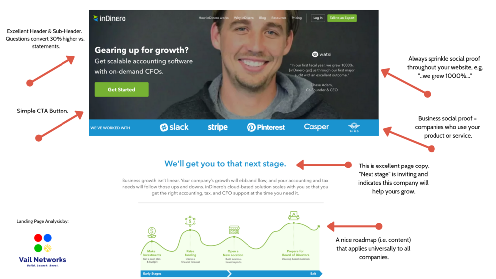 best landing pages examples reviewed.