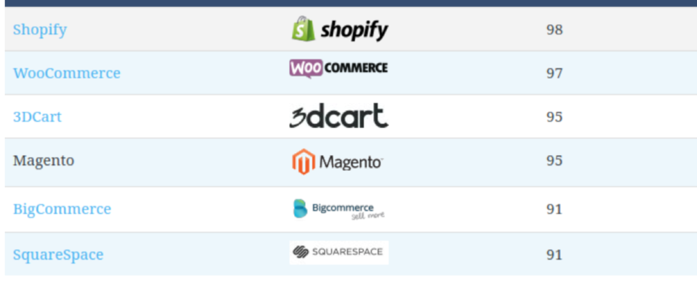 Best e-Commerce website builders: ranked and reviewed. by vailnetworks.com