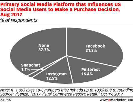 Dermatologists Need to know how to use social media such as instagram, pinterest, youtube, snapchat, and facebook.