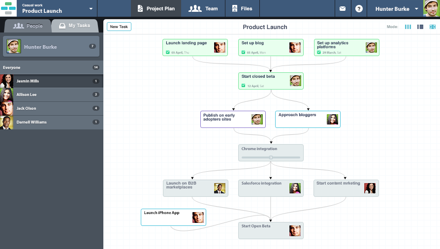 Website development Project Management Software Casual
