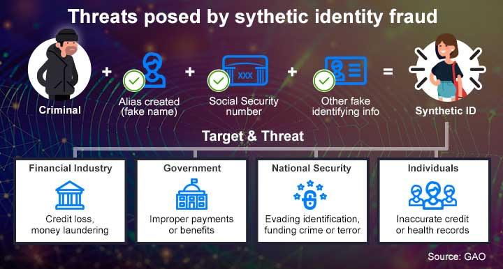 synthetic-id-fraud-threats.jpg