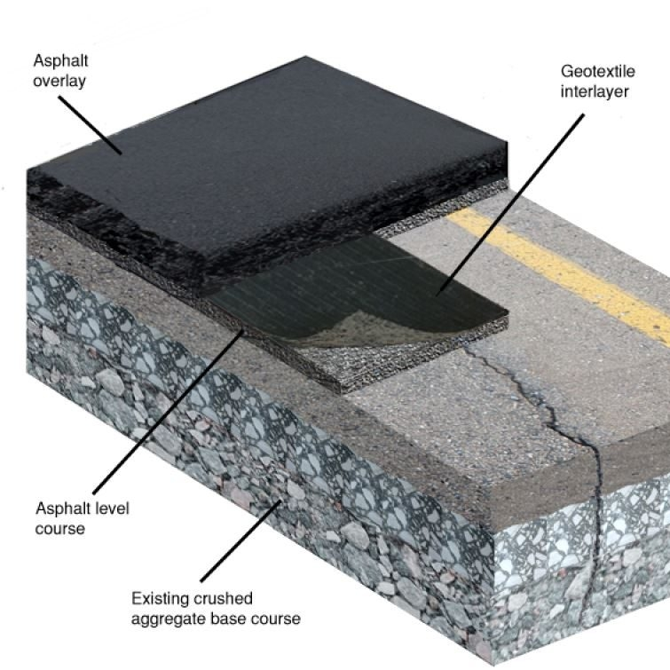 Asphalt Leveling Course - A course of hot mix asphalt of uniform or variable thickness used to eliminate irregularities in the contour of an existing surface prior to placing the subsequent course.