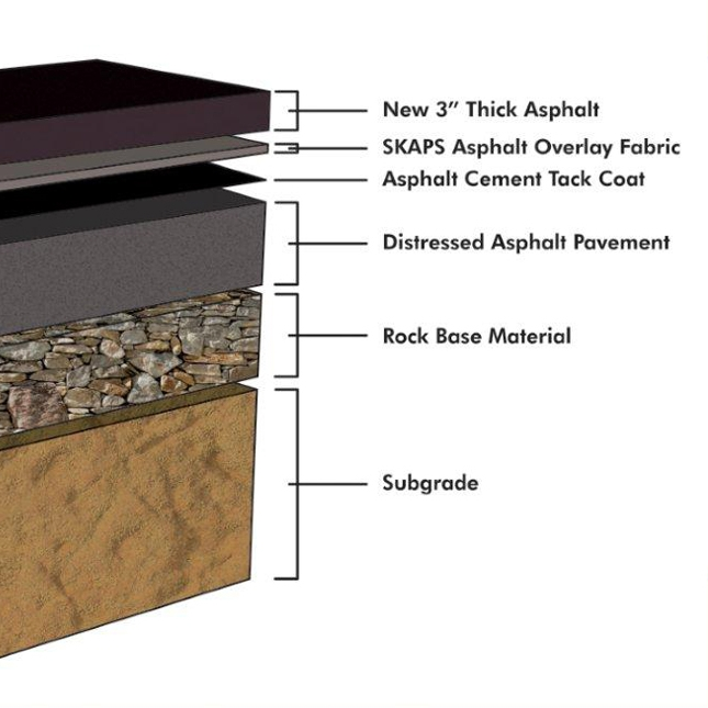 Asphalt Pavement Structure - A pavement structure that is designed and constructed so that all courses above the subgrade are asphalt concrete (Full-Depth Asphalt Pavement).