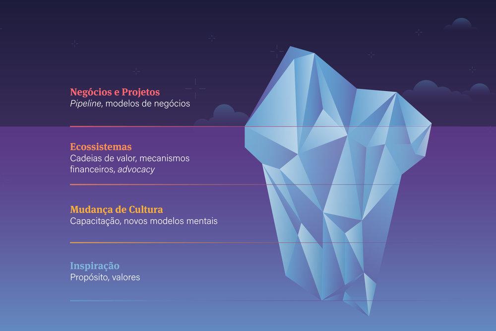 Abordagem sistêmica - Acelerar a economia de baixo carbono é um desafio sistêmico. Os processos resilientes de transformação de sistemas requerem uma abordagem que considere diferentes níveis de resposta à mudança.