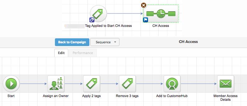 Sample CH Access Campaign