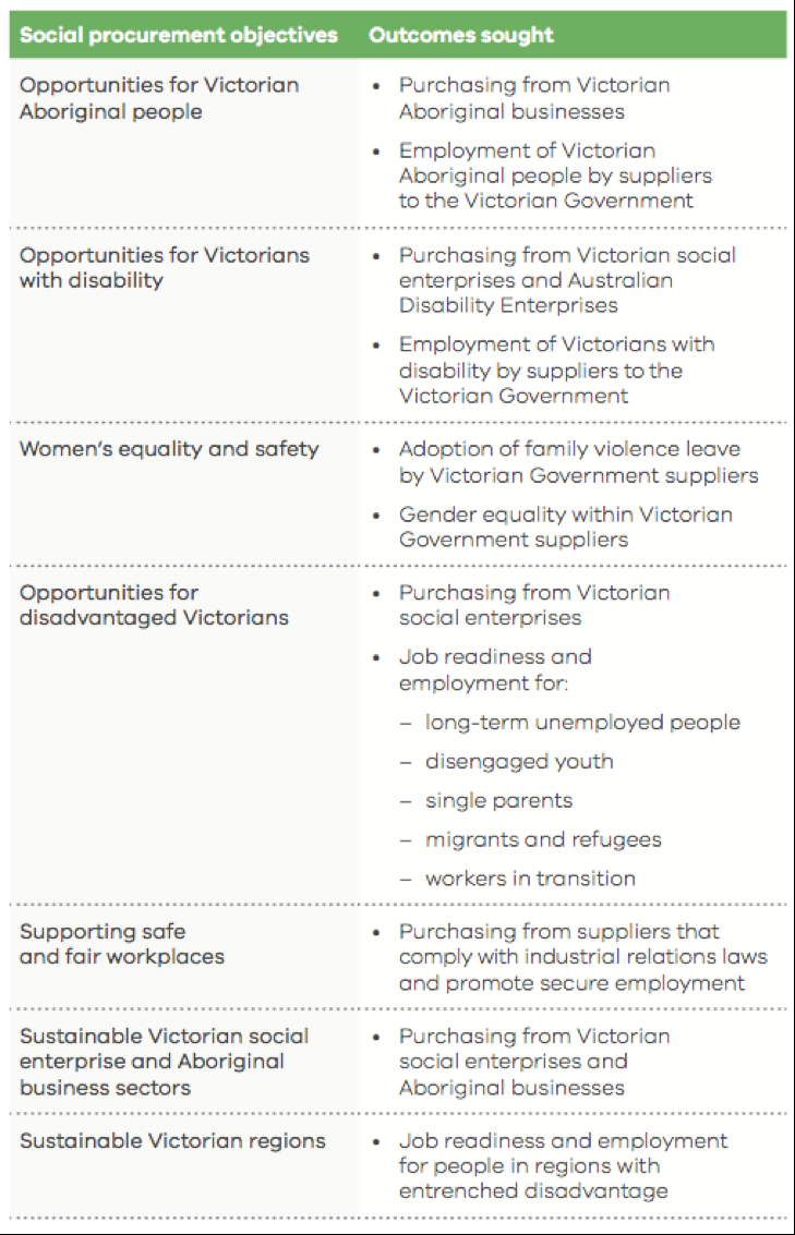 Figure 1 Extract from Victoria's Social Procurement Framework, Table 1, p. 7, retrieved from  https://buyingfor.vic.gov.au/social-procurement-framework#social-procurement-framework