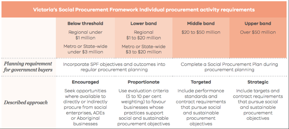 Figure 2 Extract from Victoria's Social Procurement Framework, 2018, p. 19, retrieved from  https://buyingfor.vic.gov.au/social-procurement-framework#social-procurement-framework
