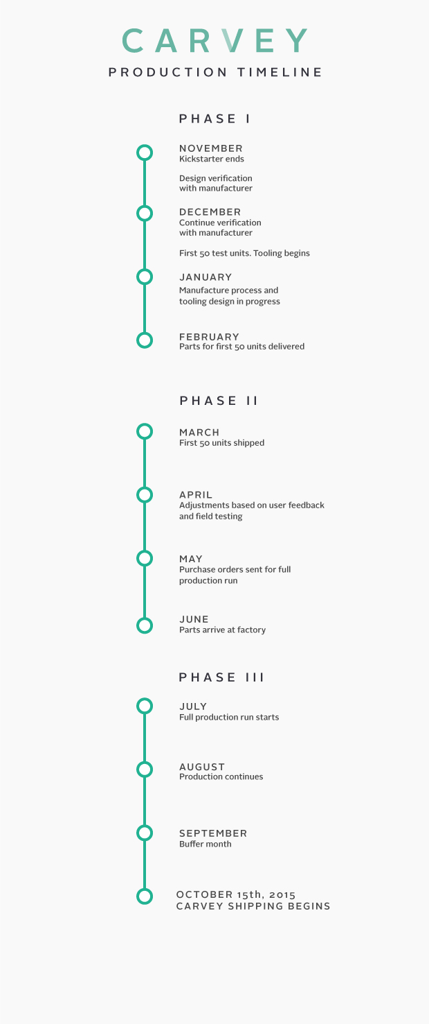 Production-Timeline_v7.jpg