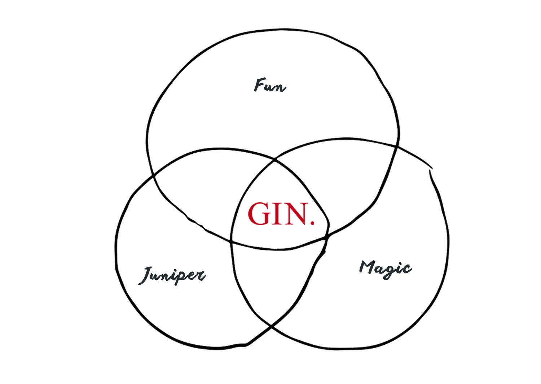 Gin Diagram.jpg