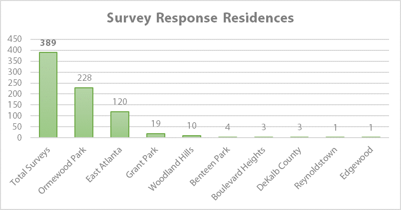 Survey Response Residences.png