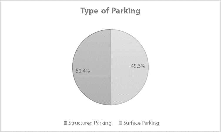 "Community survey responses to the question ""What type of parking should be on the site?"""