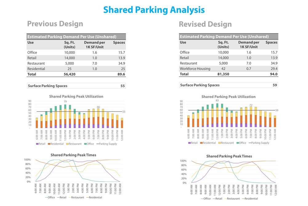 Shared Parking Analysis - Revised Site Plan.jpg