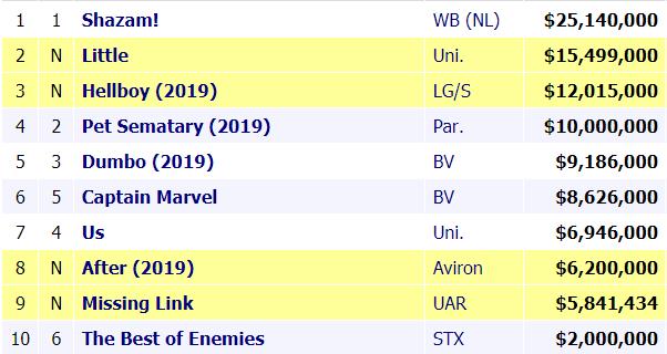 [  Box-Office Mojo  ]