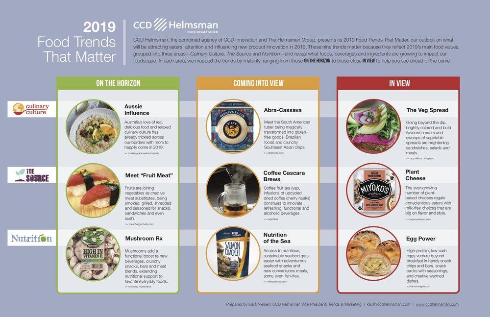 2019 CCDH Food Trends image.jpg