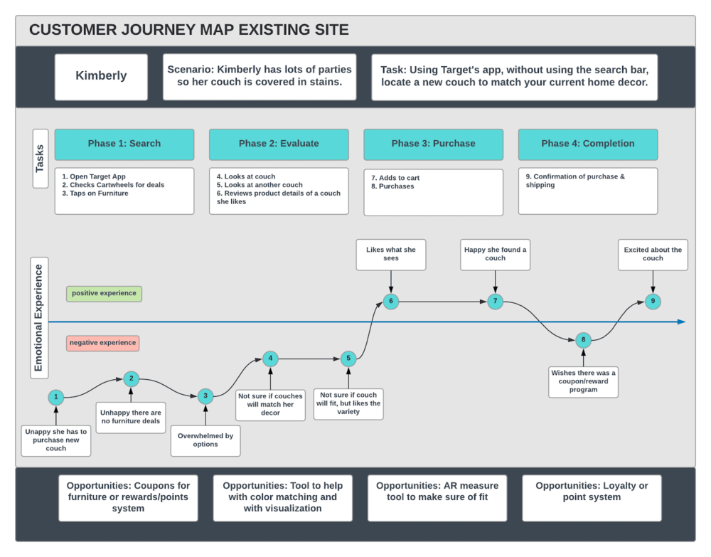 Customer Journey Map Existing.png