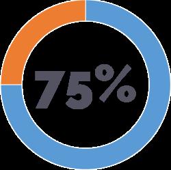 ERROR EN LA DEFINICIÓN DE LO QUE ES CRM PARA LA EMPRESA - 75% de las empresas encuestadas manifiestan insatisfacción con la implementación de su sistema de CRM, debido a que no cumple con las expectativas de lograr una mejor relación con los clientes, que se traduzca en incremento en las ventas. Estadística basada en estudio de C5 Insight.