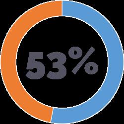 NO EXISTE UNA PROCESO CLARO DE CONOCIMIENTO DEL CLIENTE - 53% de los proyectos han fracasado debido a la falta de una visión integral del cliente y de sus necesidades. De acuerdo con un estudio de Merkle Group Inc., una de las principales causas de los fracasos con CRM es la falta de conocimiento del comportamiento del cliente, por lo tanto, no se sabe cómo usar CRM.