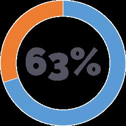 FALTA DE ESTRATEGIA EN LAS RELACIONES CON LOS CLIENTES - 63% de 352 ejecutivos de empresas que han implementado CRM manifiestan que el proyecto no ha generado el retorno y los beneficios que se esperaban obtener al tomar la decisión de implementar un sistema de CRM. Se debe en gran medida a la falta de estrategia clara antes de proceder con la implementación.