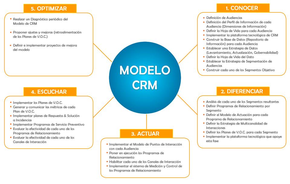 Modelo CRM Mind de Colombia.jpg