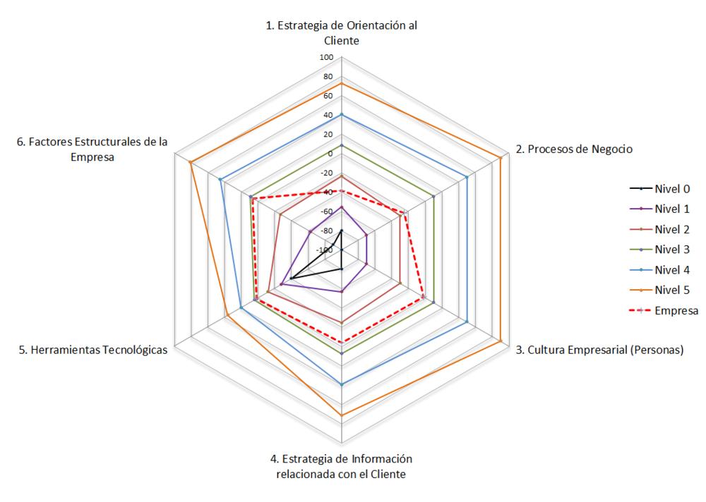 Diagnostico CRM Mind de Colombia.png