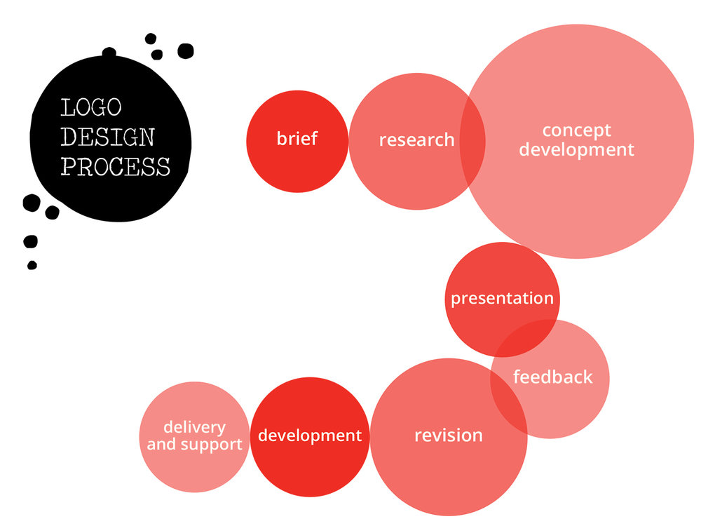 Maybury-Ink-logo-design-process-thumbnail.jpg
