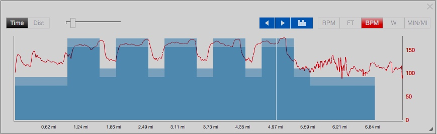 This is a screenshot of my heartrate trace over some km reps in September 2018; you can see how there is a spike at the end of each rep as I struggle to maintain the effort to the end of the rep.
