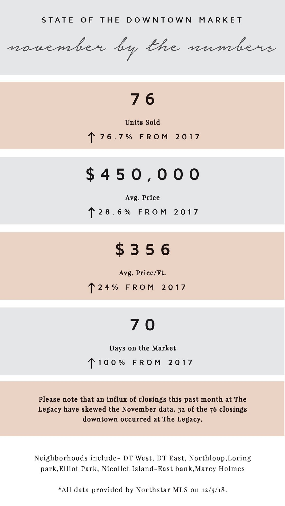 November+2018+By+the+Numbers+Real+Estate+Minneapolis