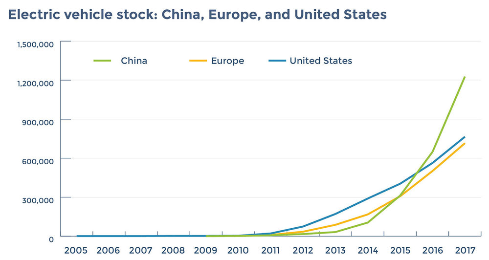 Source: IEA Global EV Outlook 2018.