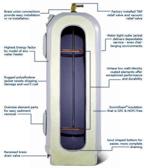 Features of Marathon Water Heater