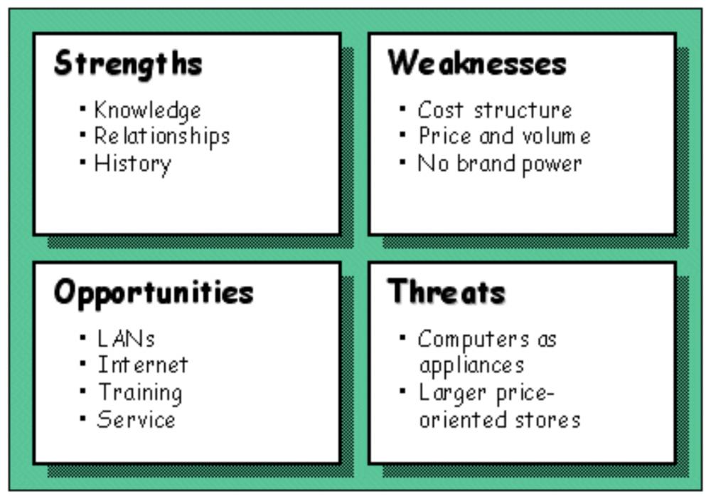 SWOT Analysis Critical Thinking Tool