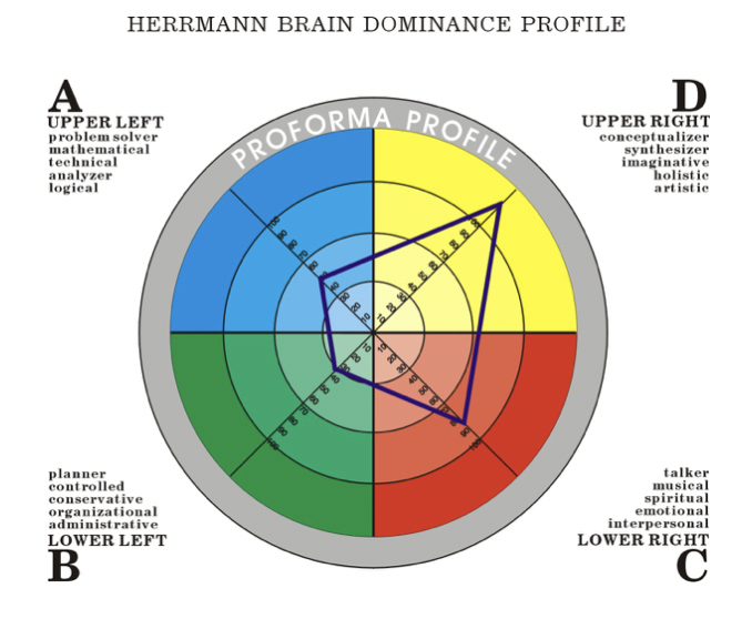 Proforma Profiling