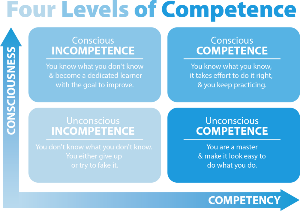The Four Levels of Competency