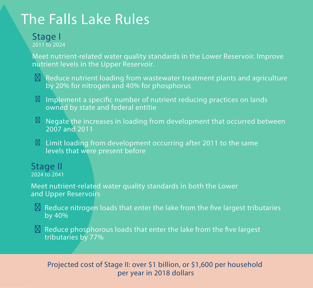 The Falls Lake Rules