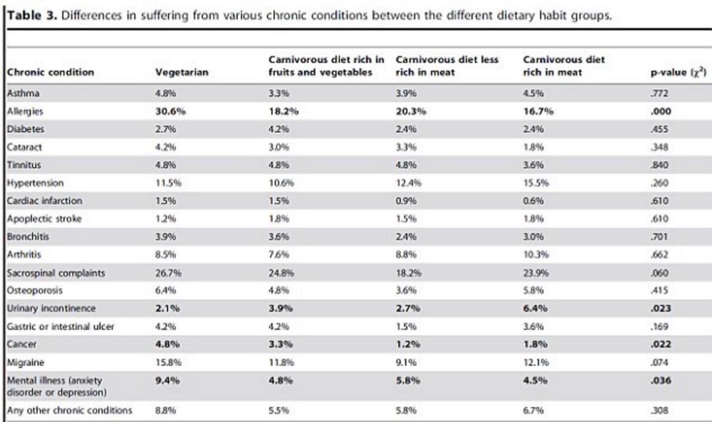 vegetarian diet meat eaters orem chiropractic