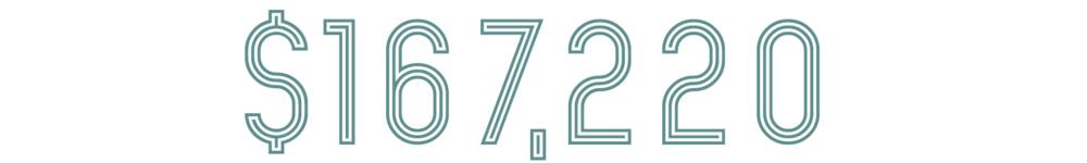 Total Number
