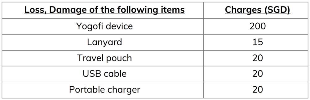 travel-wifi-damage-loss-charges-yogofi