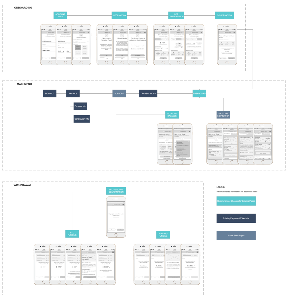 By mixing screens and placeholders we effectively communicated site architecture, task flows, and a high-level understanding of our teams project scope within the context of the existing site.