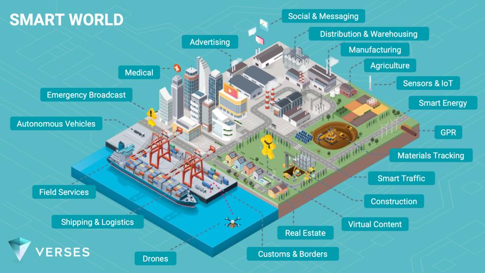 Smart World Platform