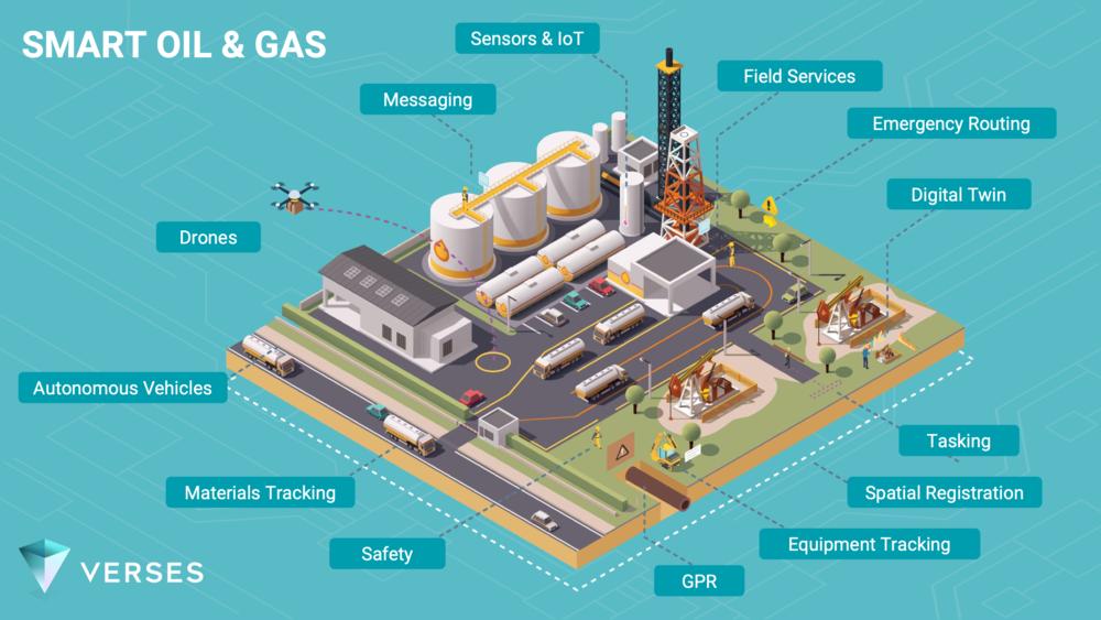 Smart Oil & Gas