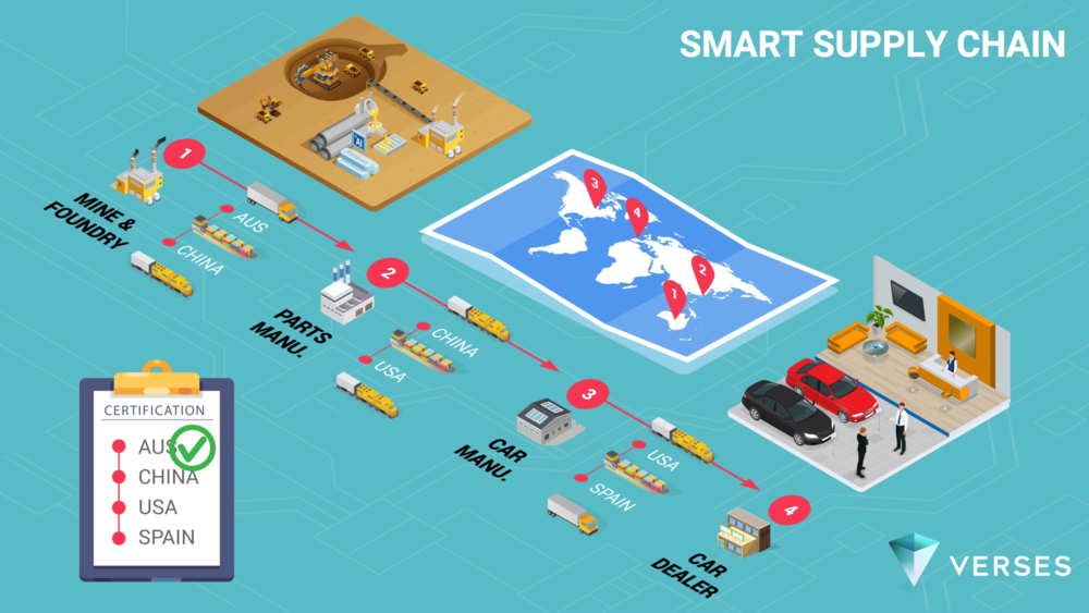Smart Supply Chain