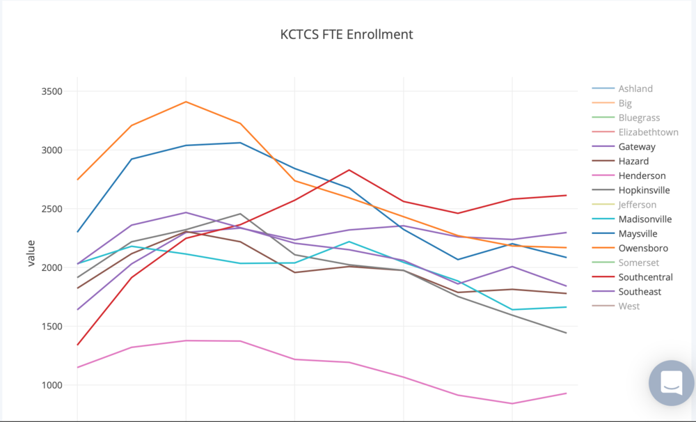 KCTCS Enrollment Data
