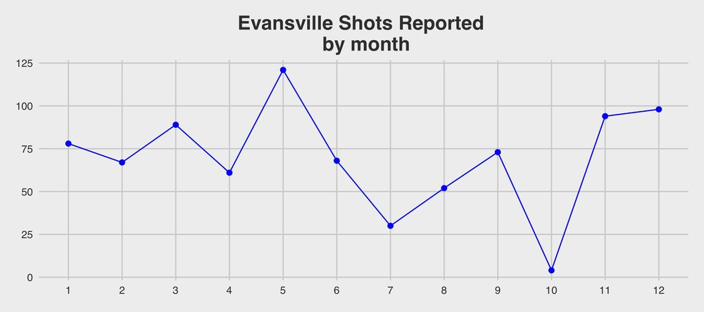 Evansville Open Data Portal.  Raw data should be viewed with suspicion for months of July and October.