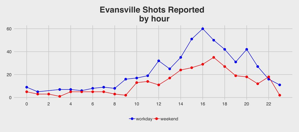 Evansville Open Data Portal.