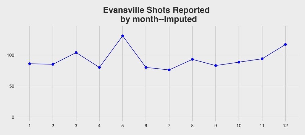 evansville_shots_reported_by_month_imputed.jpg