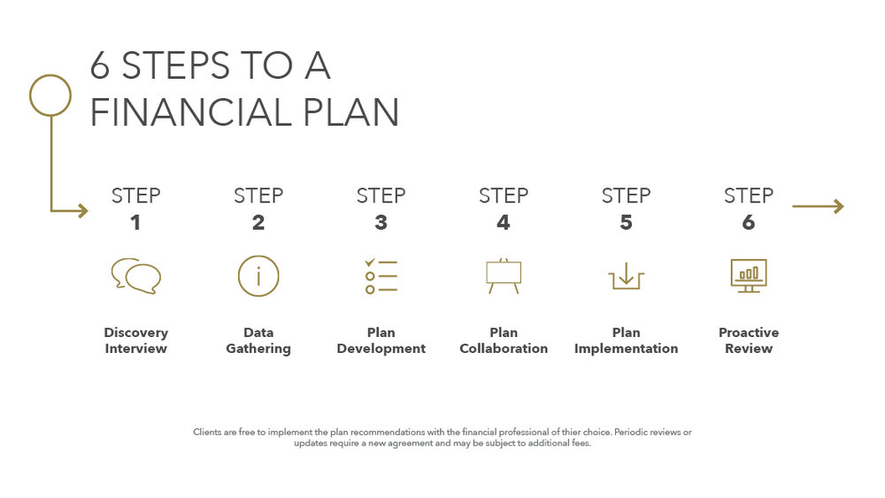 Taylor Financial 6 steps to a financial plan.jpg