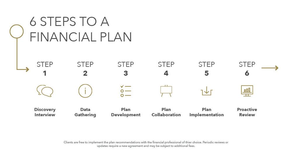 Taylor Financial 6 steps to a financial plan.jpg