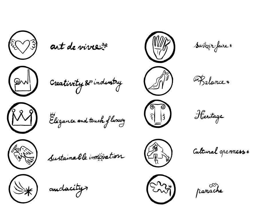 Valeurs du french Design + pictos ENG.png